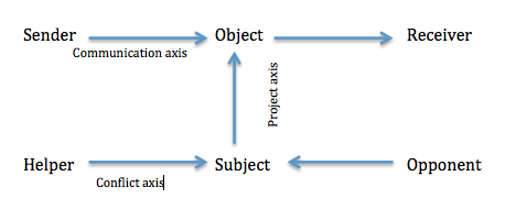 actantial-model.png
