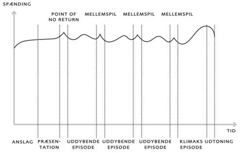 analysemodeller dansk hf