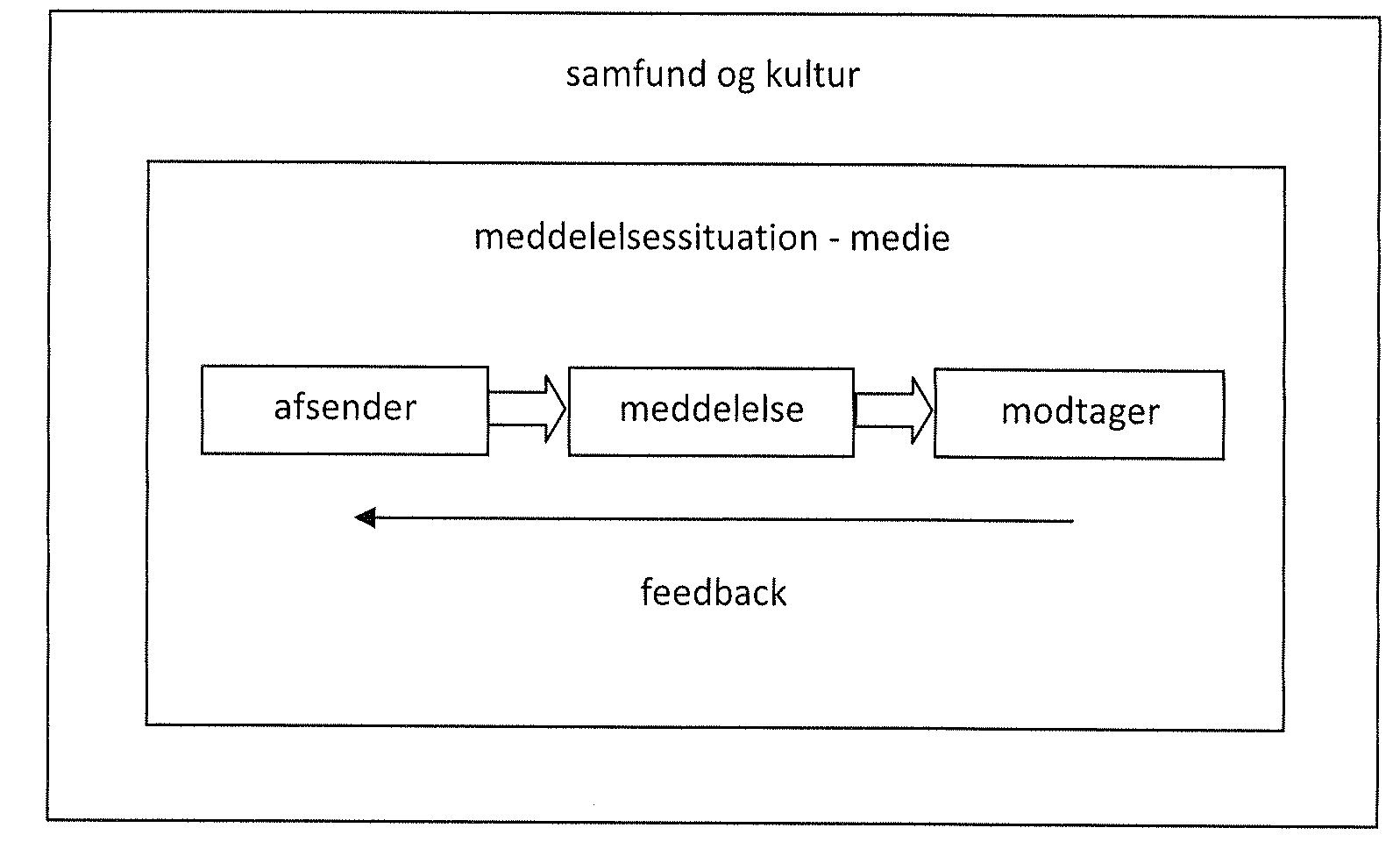 analyse sprog