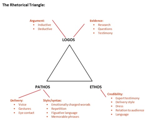 rhetorical-triangle.png